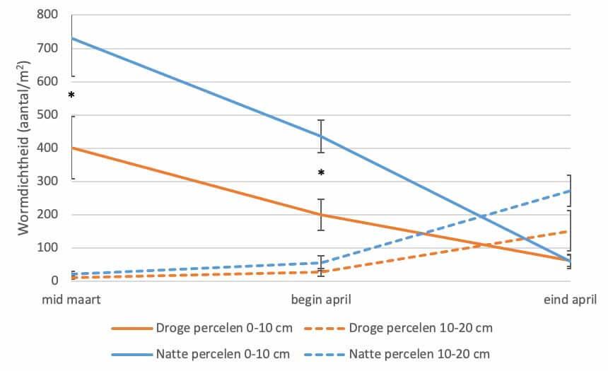 Figuur 1 Verloop van de wormdichtheid in de laag 0-10 cm en 10-20 cm op de droge en natte percelen