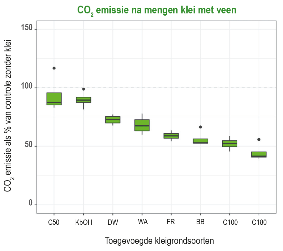CO2 emissie na mengen klei met veen